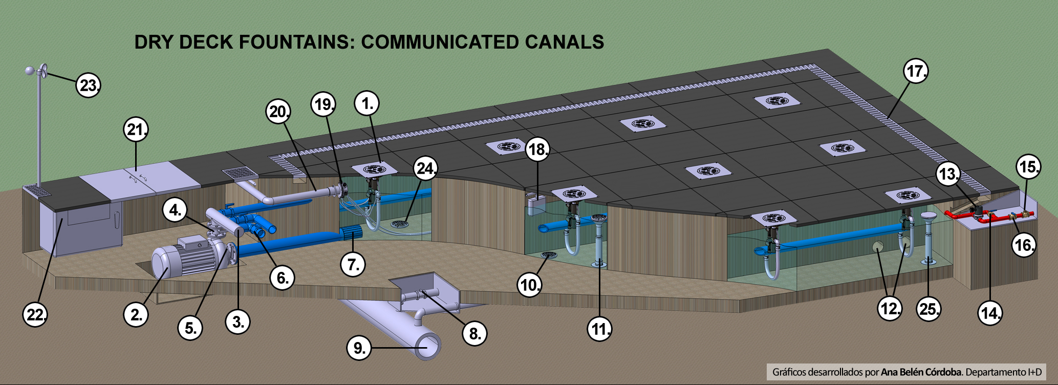 Installation of dry fountain with communicated canals