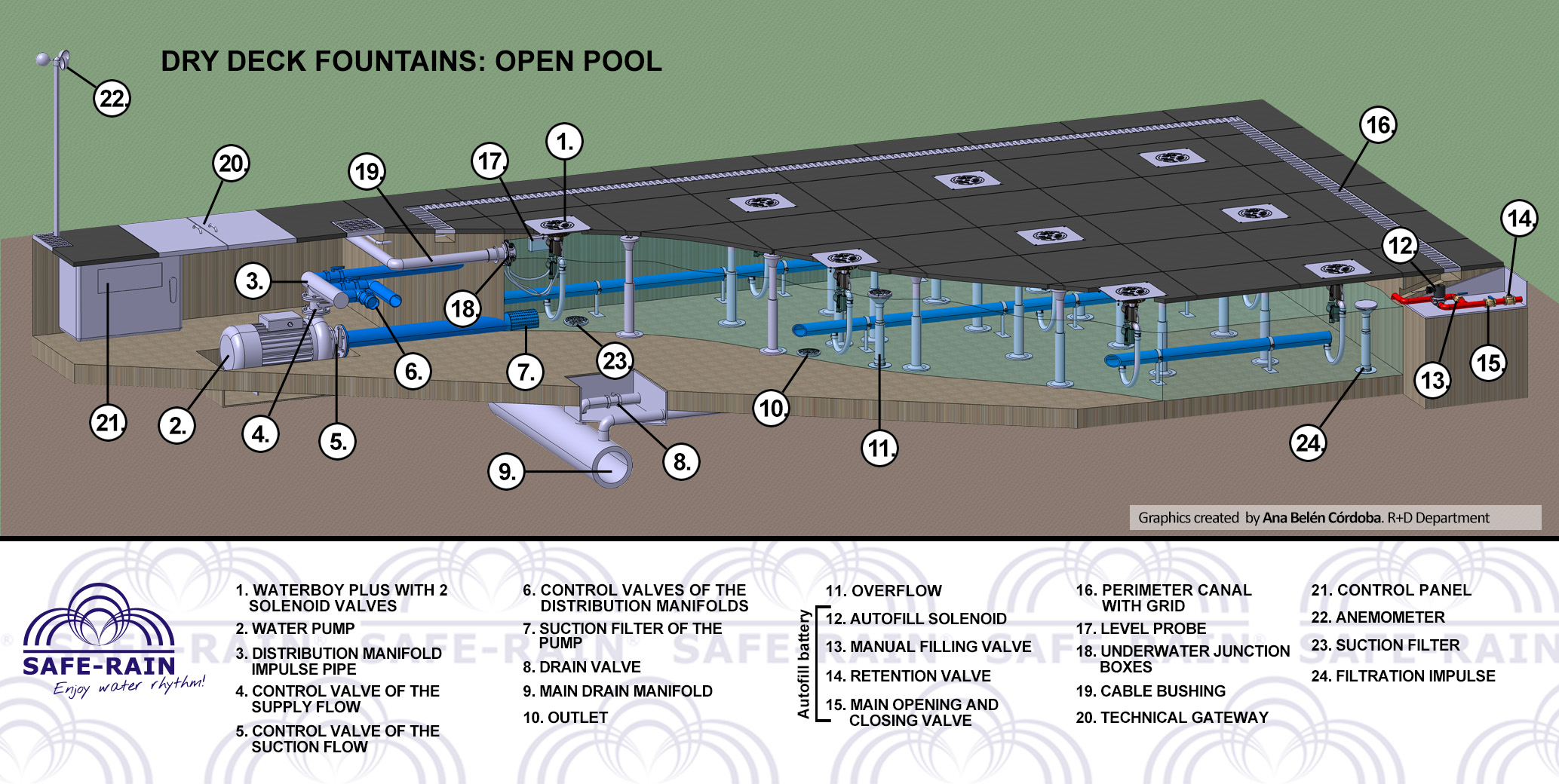 Dry Fountain: open pool installation