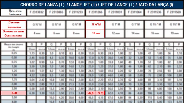 Table of Data of Lance Jet I