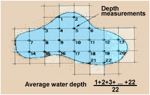 Depth pond calculation